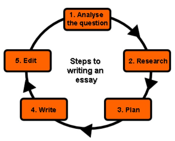 What Is The Purpose Of Scholarly Writing